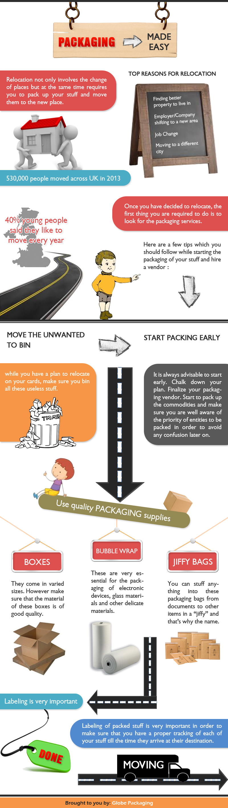 Packaging- Made Easy